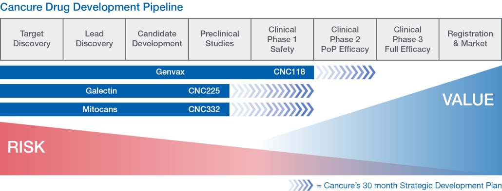 Cancure Pipeline Chart